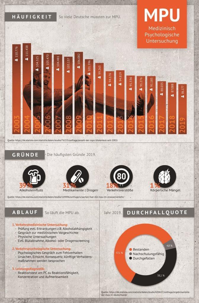 Infografik_Uebersicht_MPU_Ablauf_Durchfallquoten_Gruende_ATP