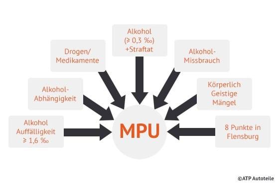 Grafik_MPU-Gruende_ATP